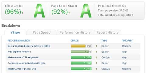 Gtmetrix Online Speed Test